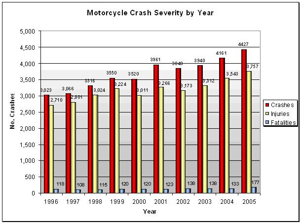 MotorcycleCrashSeverity